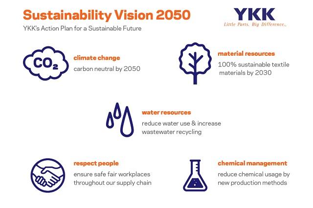 YKK_Sustainability_Vision-2050