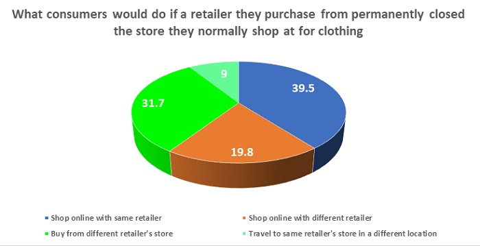 consumers-do-retailer-purchase-permanently-closed-store-normally-shop-clothing